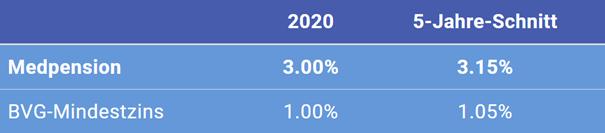 Tabelle Verzinsung 2020