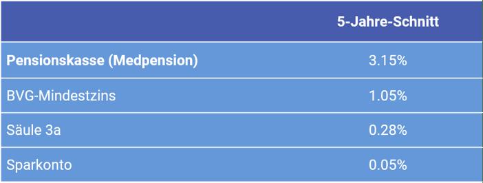 Tabelle Verzinsung Pensionskasse